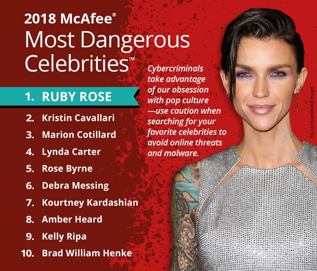 """Ruby Rose es la nueva celebridad """"más peligrosa"""" de Internet"""