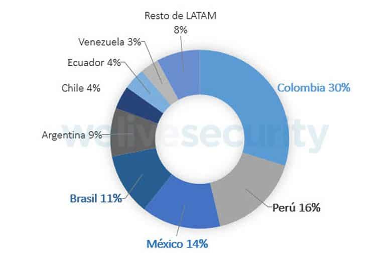 Estos son los países latinoamericanos más afectados por ransomware.