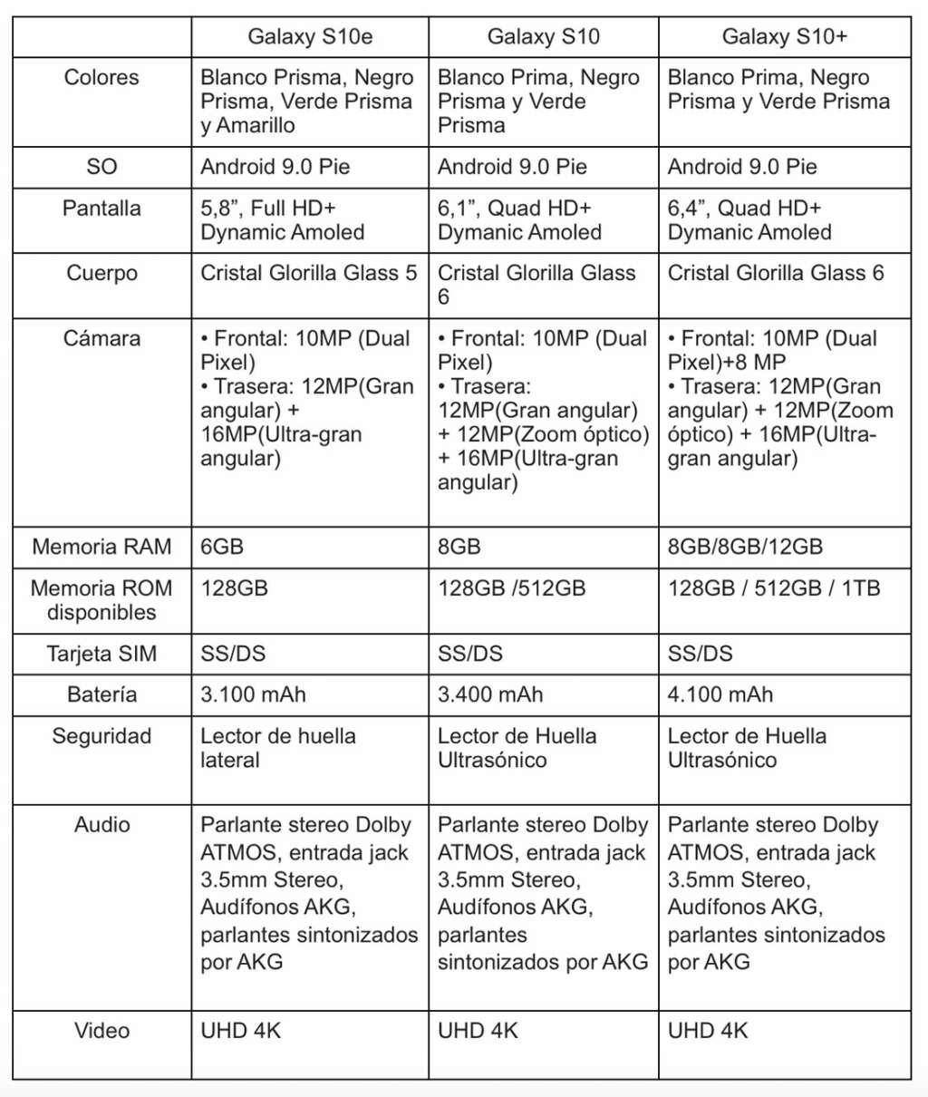 Estas son las características y diferencias del Galaxy S10, S10+ y S10e.