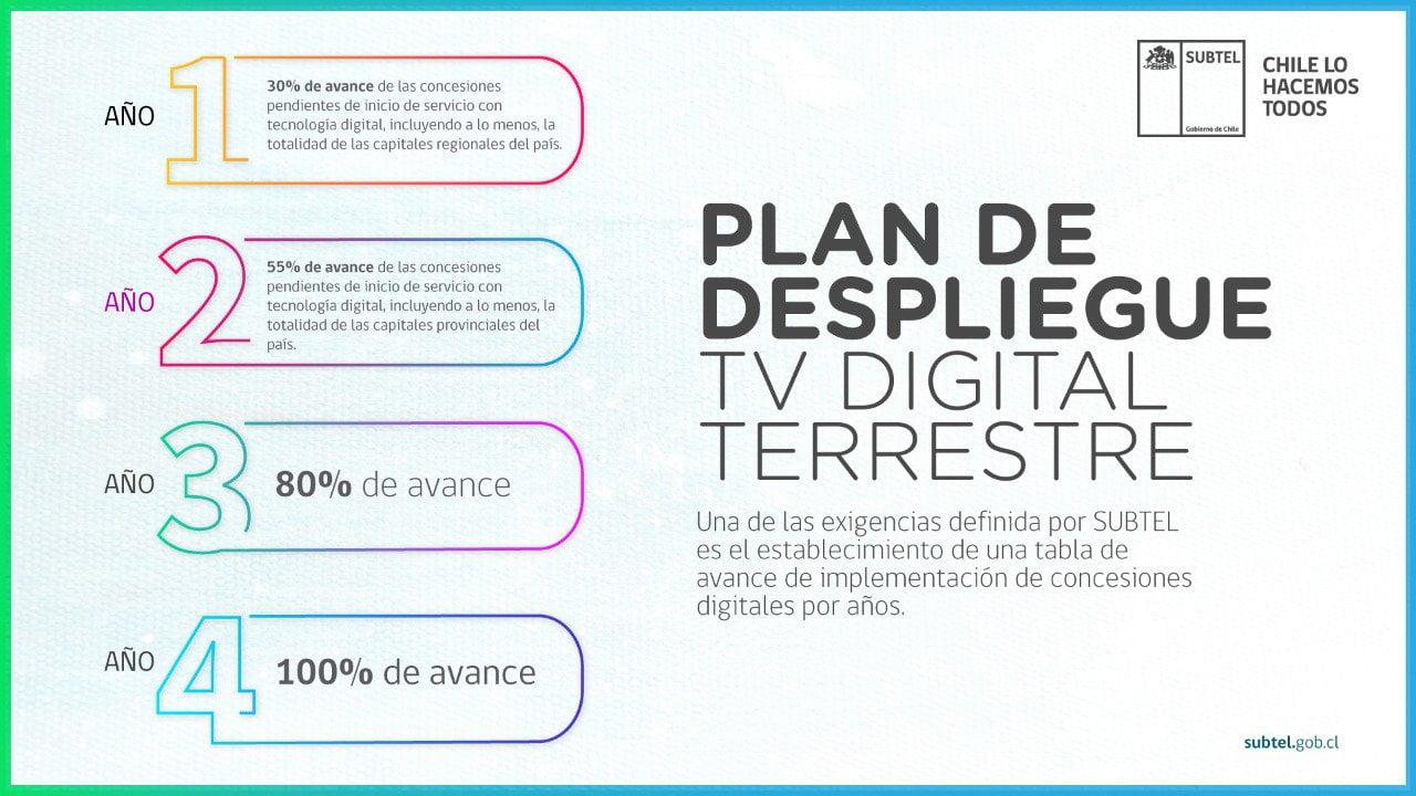 TV digital muerta: buscan aplazar 4 años más su implementación en Chile.