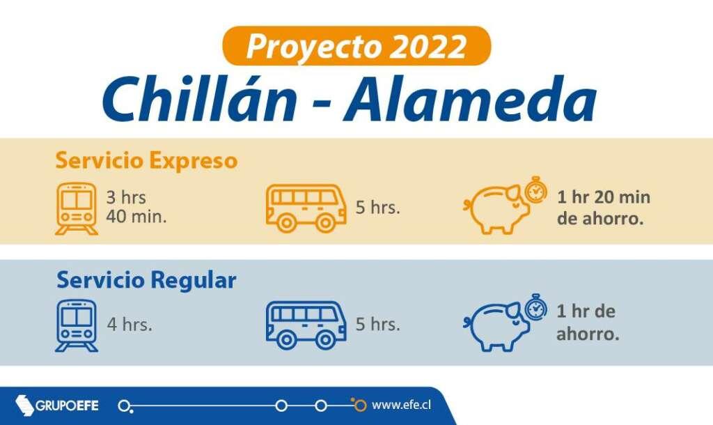 Nuevos trenes unirán Santiago y Chillán en 3 horas y 40 minutos.