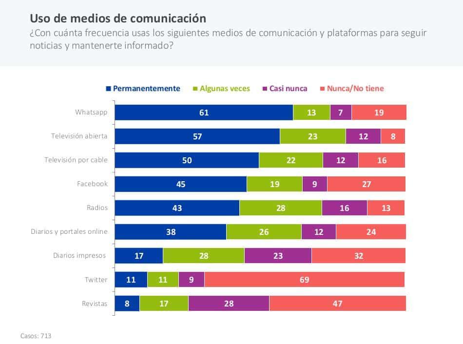 Chilenos confían más en youtubers que en los políticos, según estudio.