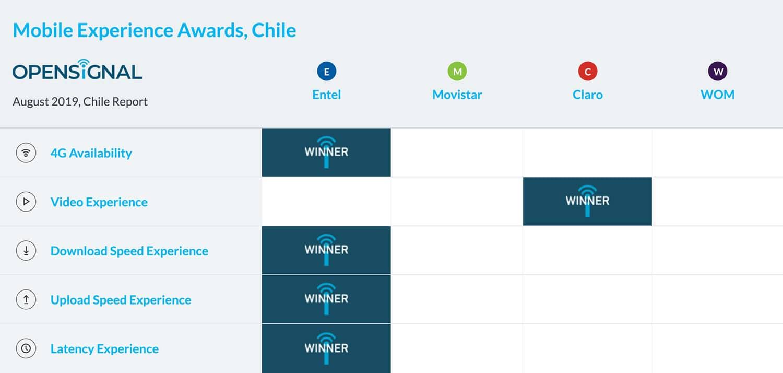 OpenSignal dice que Entel tiene la mejor conectividad móvil de Chile.