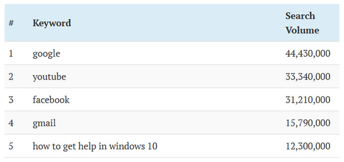 Google es la palabra más buscada en Bing, el buscador de Microsoft.
