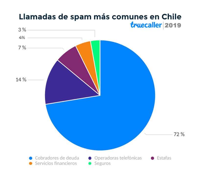 Llamadas no deseadas de cobranza tuvieron un explosivo aumento en Chile durante 2019.