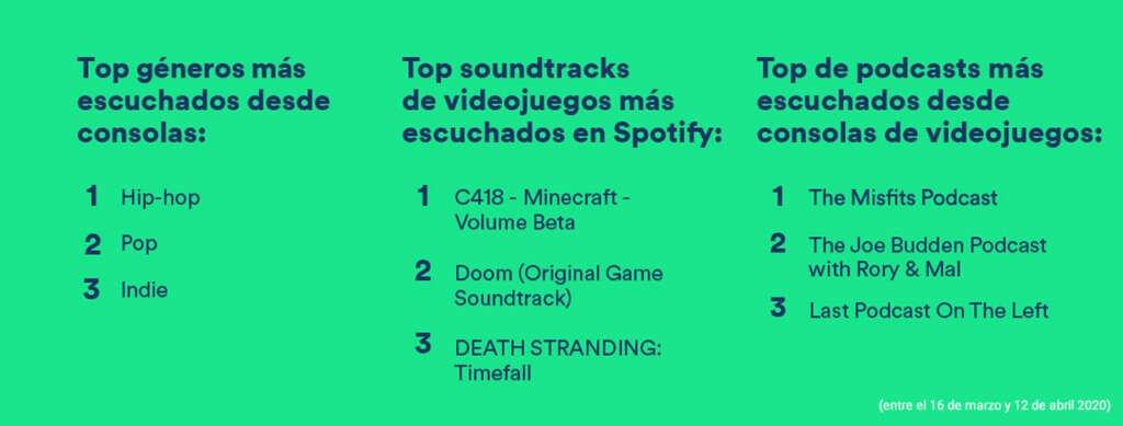La cuarentena hizo crecer las reproducciones en Spotify desde consolas de juegos.
