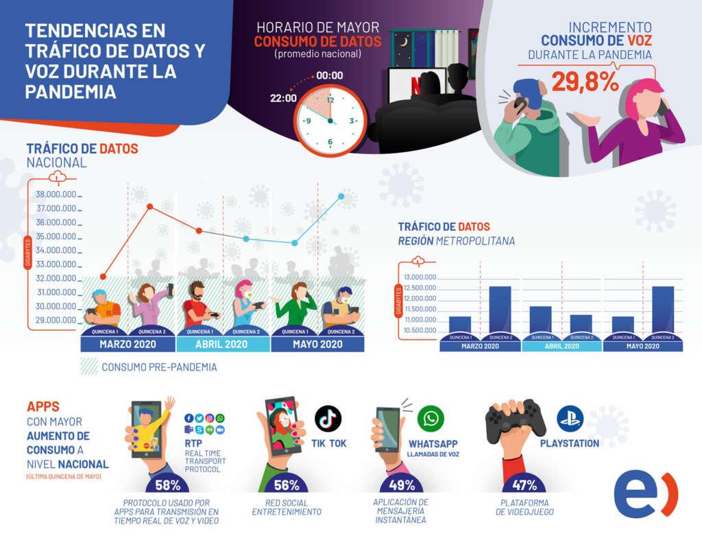 Estas son las Apps y servicios que más han aumentado en su uso por la cuarentena.