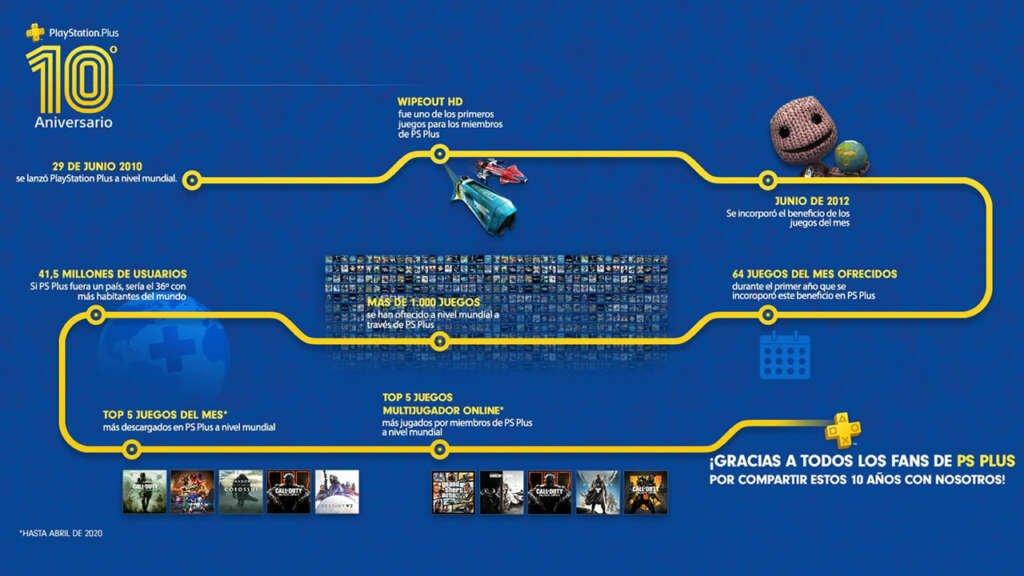 10 años de PlayStation Plus.
