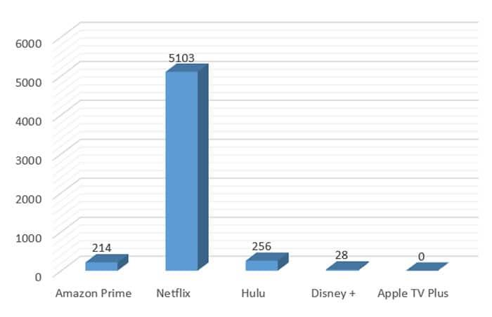 Netflix es la plataforma streaming que más usan como gancho para robar datos.