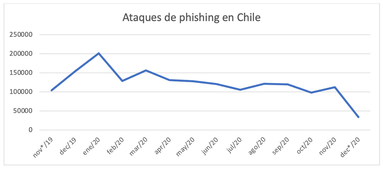 Chile registró un promedio de 5.000 ataques phishing al día.