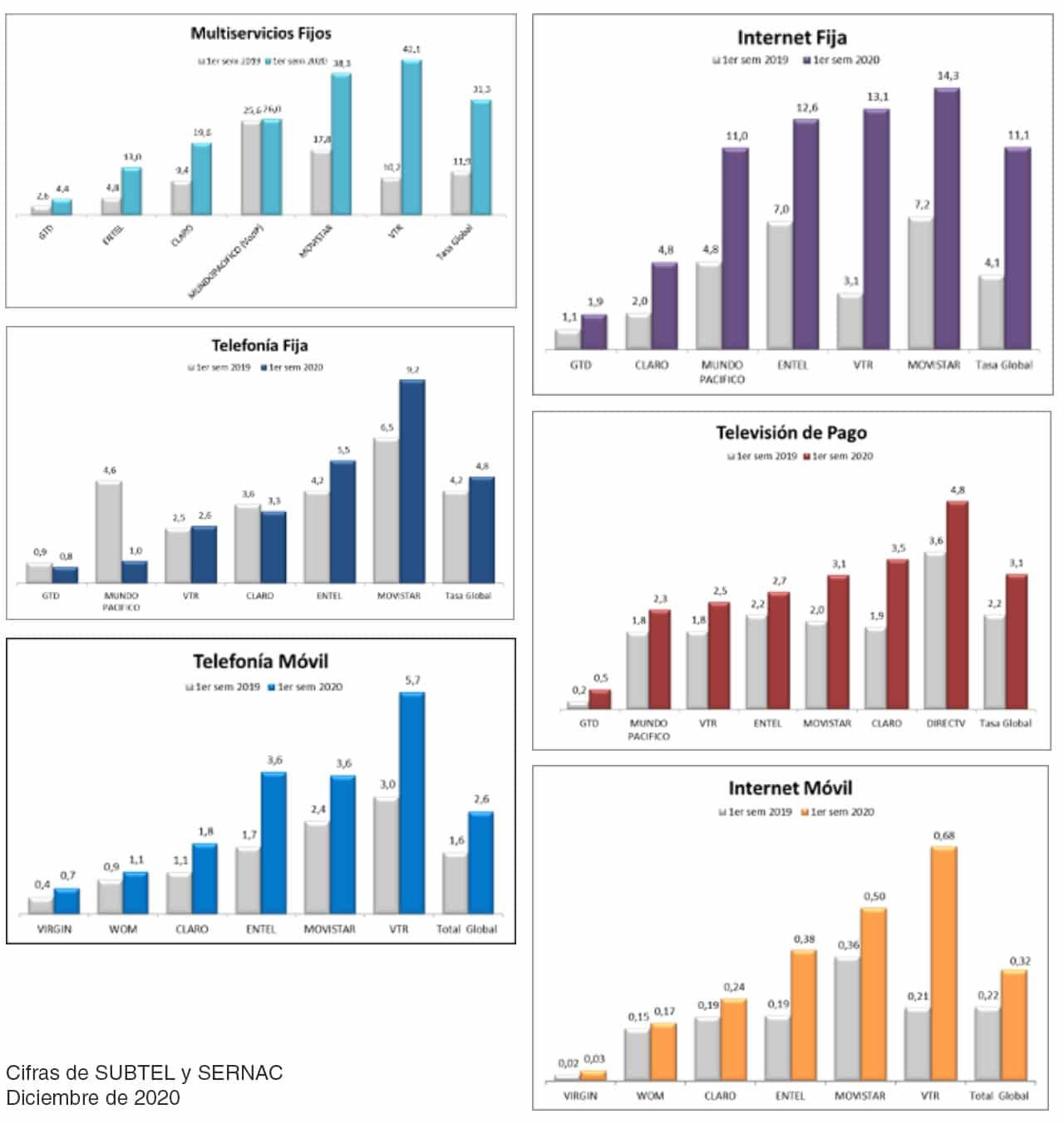 Reclamos por telecomunicaciones crecieron un 85%, siendo VTR la peor evaluada.