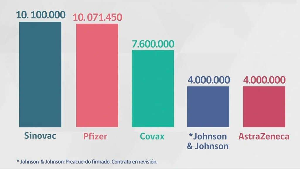 Chile presentó su calendario de vacunación contra el Coronavirus.