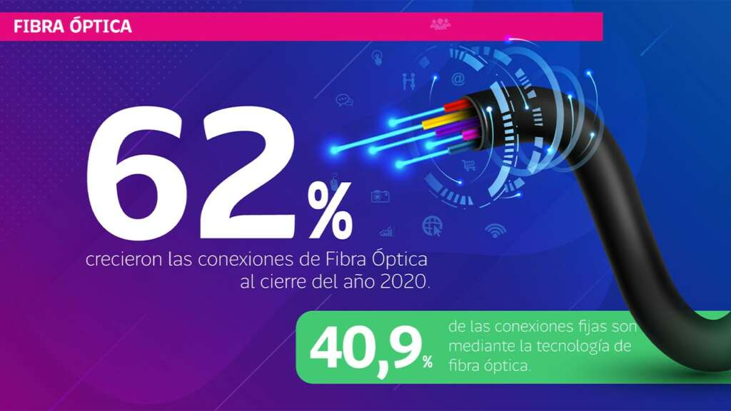 La pandemia y el crecimiento de las conexiones de fibra óptica hogar.