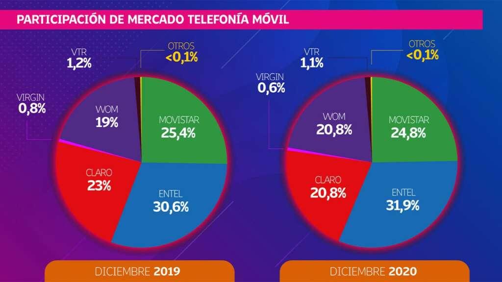 ¿Quién tiene más clientes en telefonía móvil?