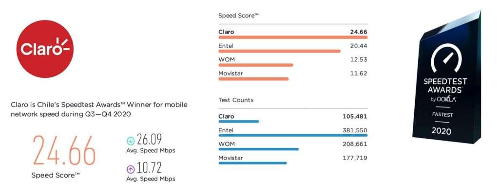 Internet Móvil más rápido.