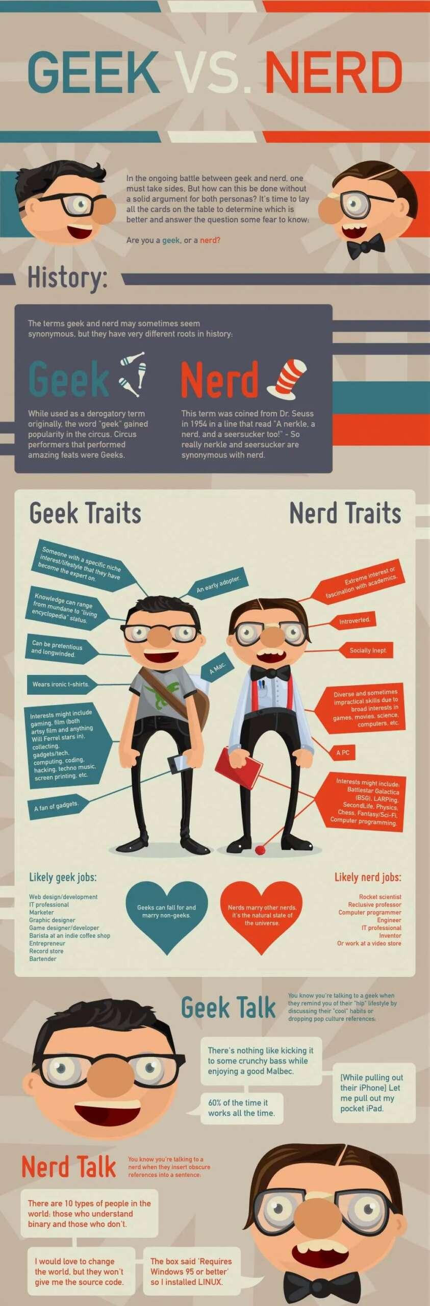 Infografía zanja la disputa entre Geeks y Nerds.