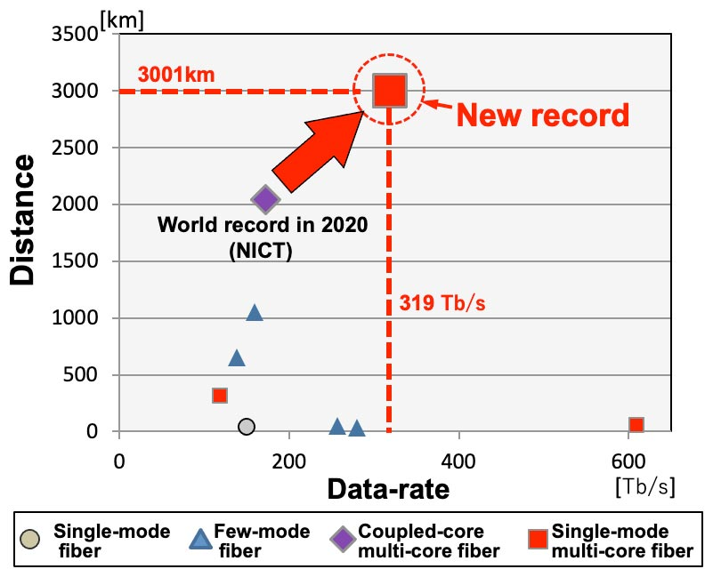 Japón transfiere 319 Terabits por segundo, un nuevo récord de velocidad de Internet.