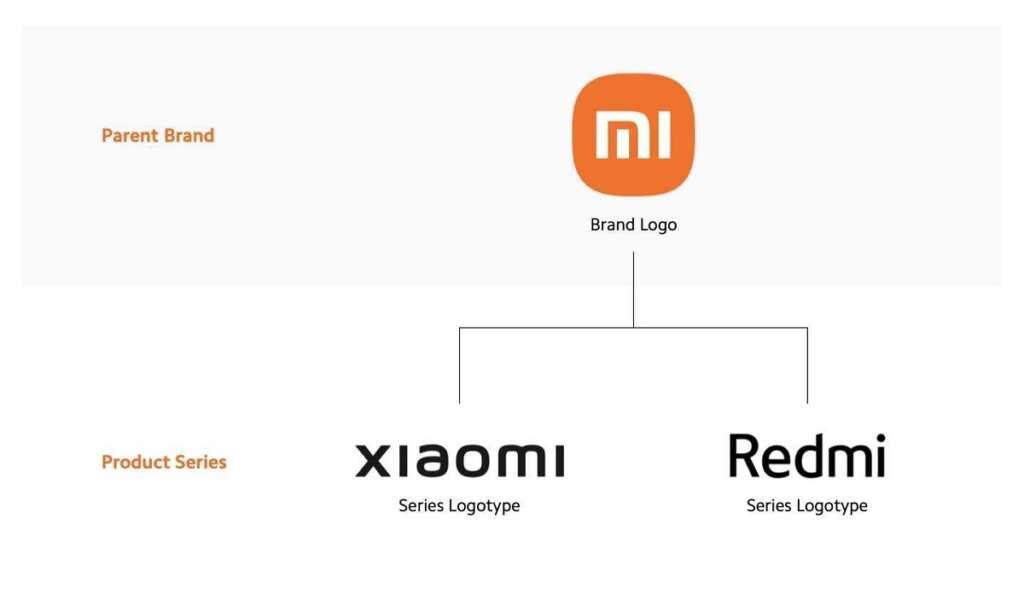 Xiaomi rebrand 2021